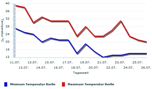 Fallende Temperaturen in Berlin im Juli